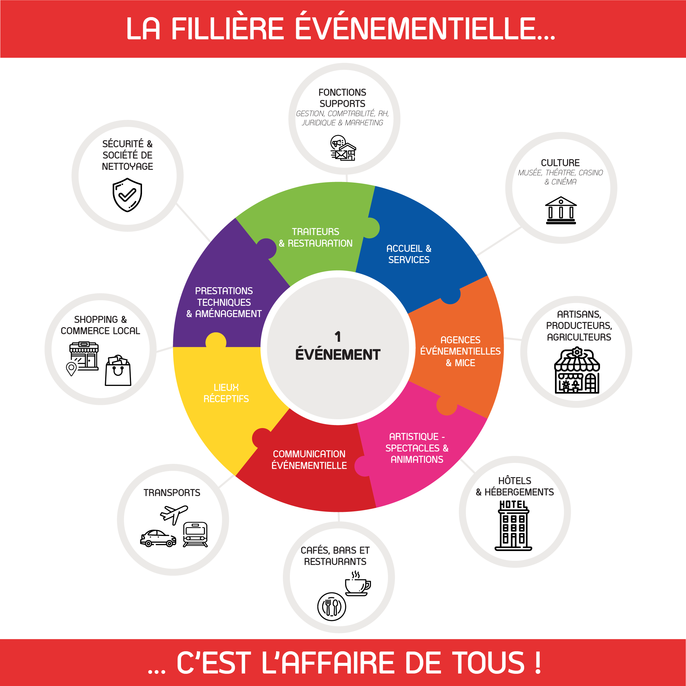 soutien filiere evenementielle lille events place de la communication