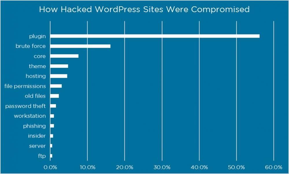 Hacked_Wordpress_Place_de_la_Communication